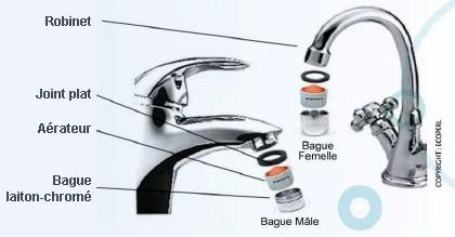 installer un mousseur de robinet